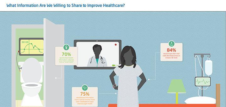 Intel HealthCare Innovation Barometer