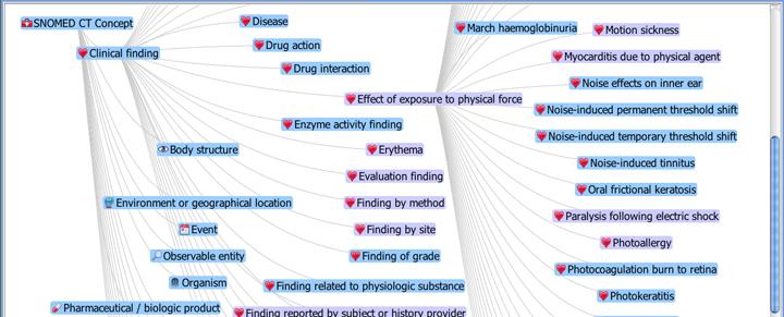 SNOMED CT legt niet alleen termen, maar ook relaties vast