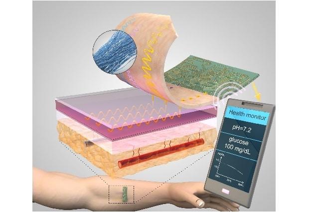 Bron: Microsystems & Nanoengineering