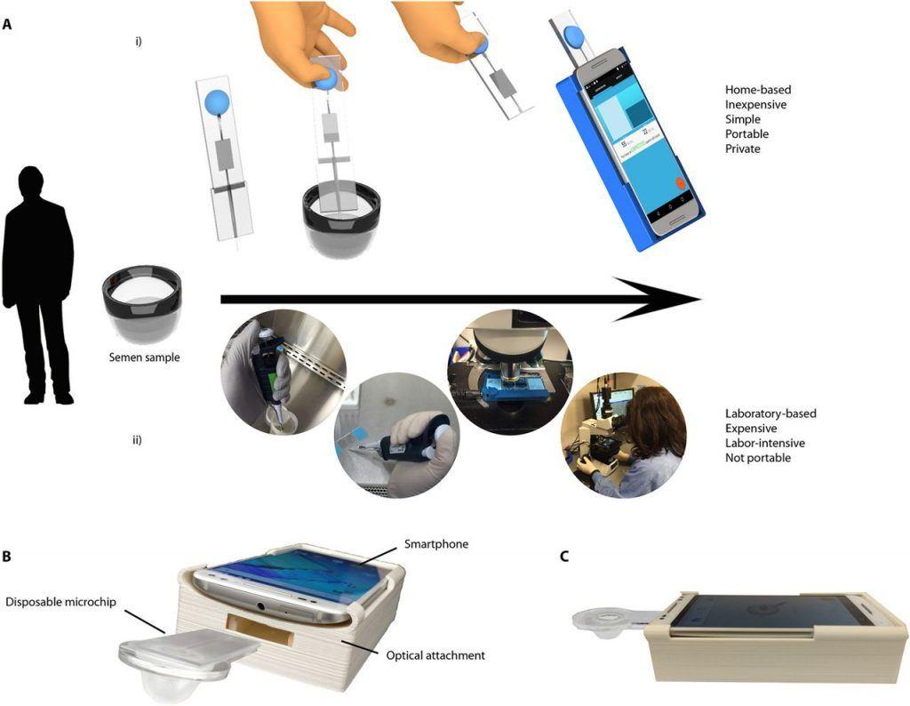 zelftest smartphone