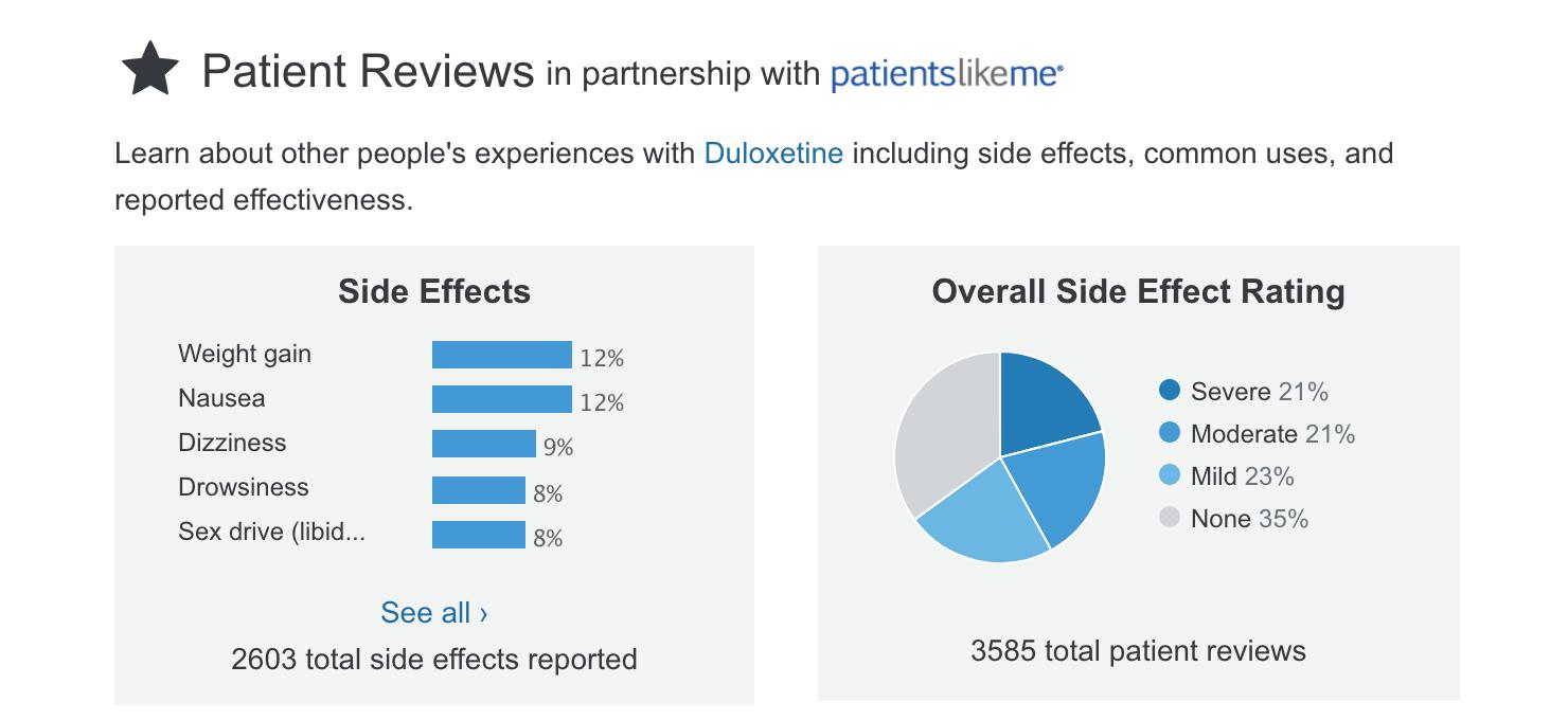 Duizenden reviews voor populaire medicijnen bij Walgreens