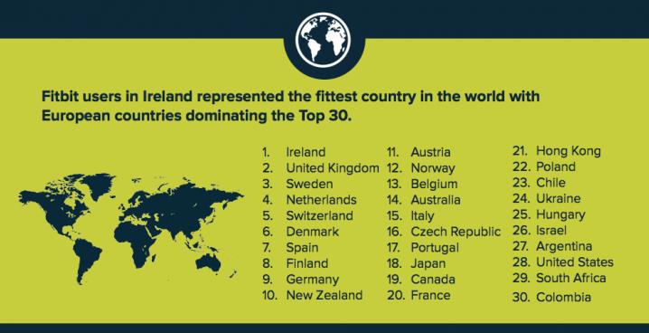 De top dertig meest fitte landen wereldwijd - Nederland op nummer vier