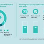Nederlanders en hun gezondheid (Philips Future Health Index)