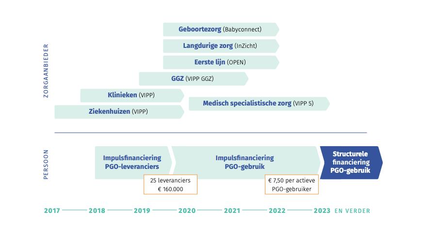 Overzicht subsidie programma's (bron: MedMij 2020)